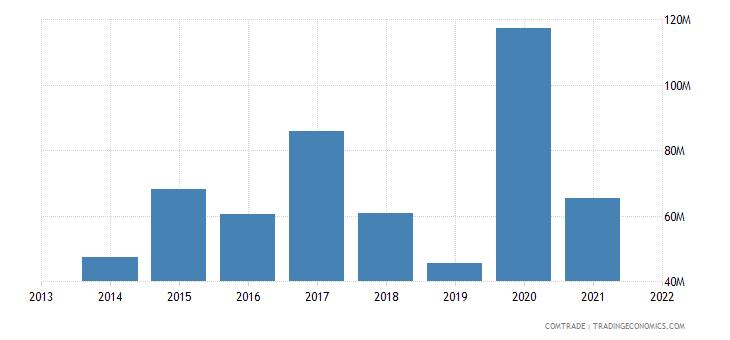 honduras exports italy