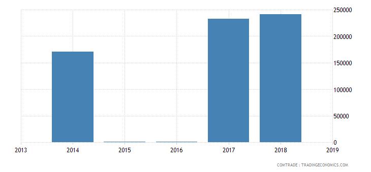 honduras exports japan aluminum