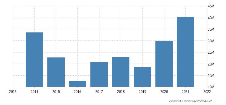 honduras exports japan