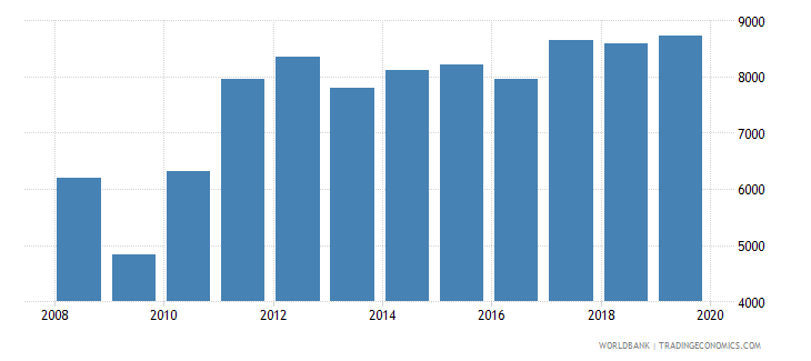 honduras exports merchandise customs current us$ millions seas adj  wb data
