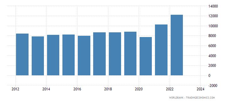 honduras exports merchandise customs current us$ millions wb data