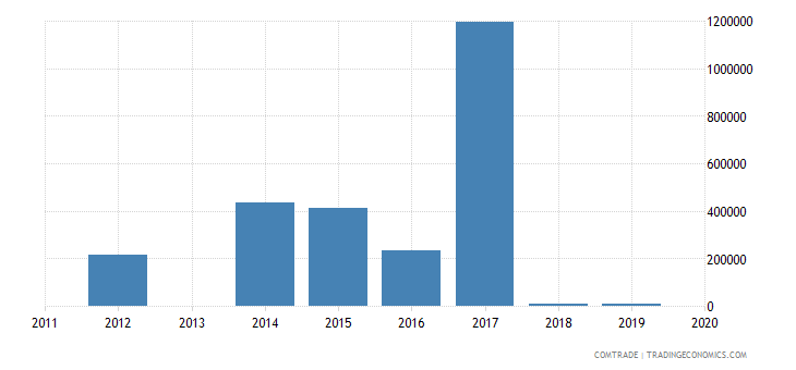 honduras exports mexico iron steel