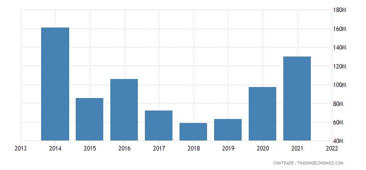 honduras exports mexico