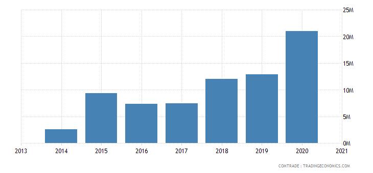 honduras exports nicaragua iron steel