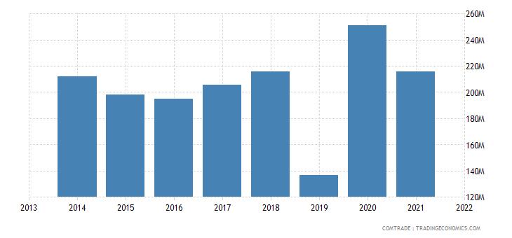 honduras exports nicaragua