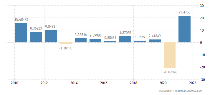 honduras exports of goods and services annual percent growth wb data