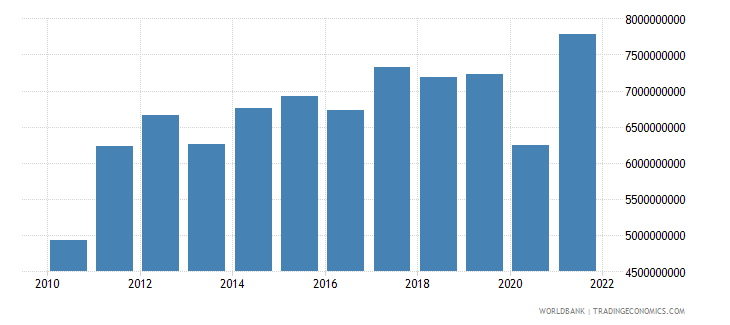 honduras exports of goods and services bop us dollar wb data