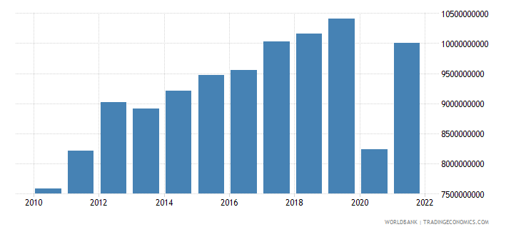 honduras exports of goods and services constant 2000 us dollar wb data