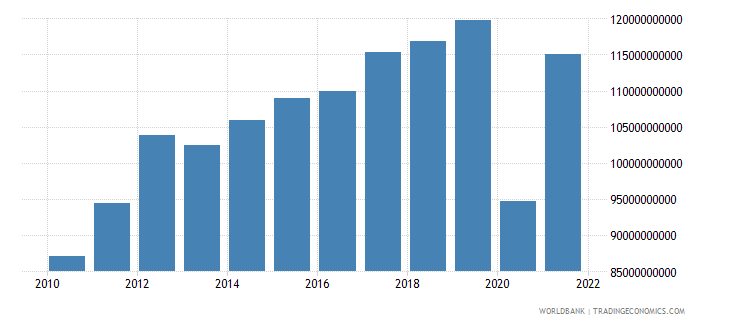 honduras exports of goods and services constant lcu wb data