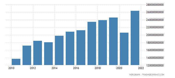 honduras exports of goods and services current lcu wb data
