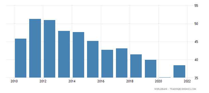 honduras exports of goods and services percent of gdp wb data