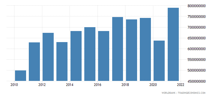 honduras exports of goods services and income bop us dollar wb data