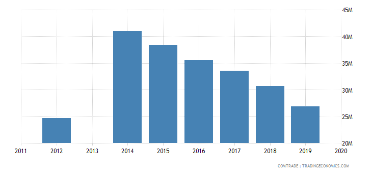 honduras exports panama
