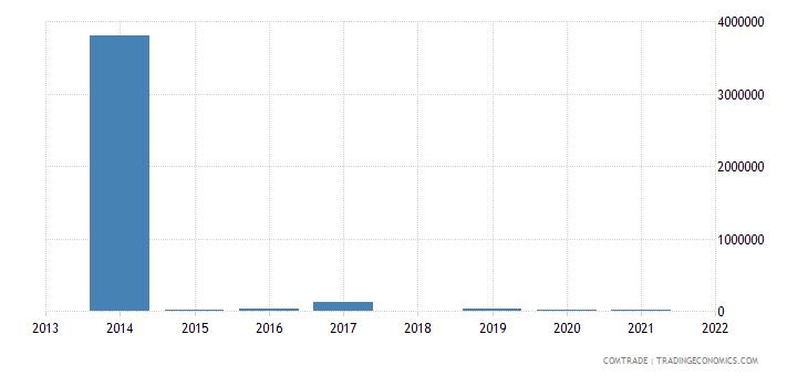 honduras exports peru articles iron steel