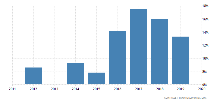 honduras exports russia
