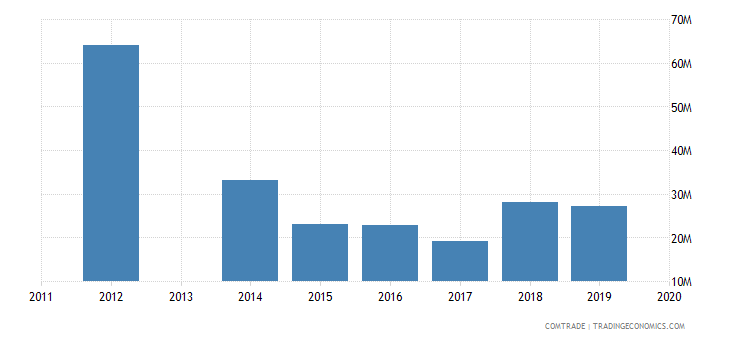 honduras exports south korea