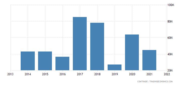 honduras exports spain