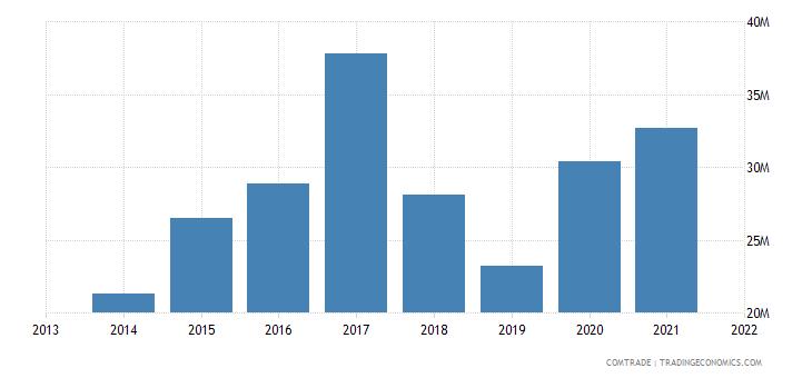 honduras exports sweden