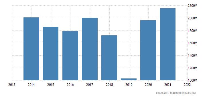 honduras exports united states