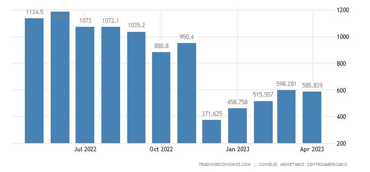 Honduras Exports