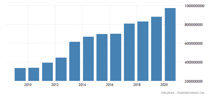 honduras external debt stocks long term dod us dollar wb data