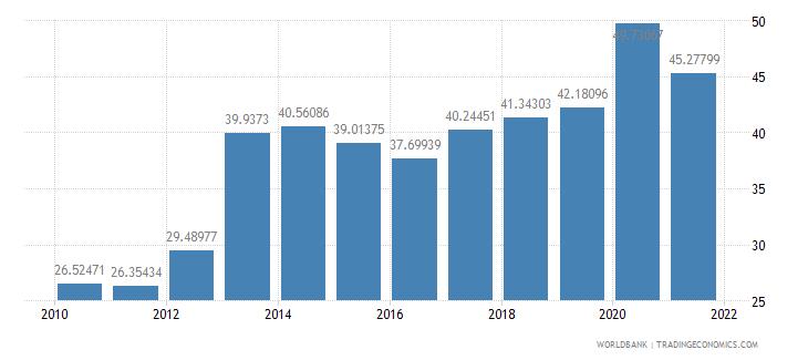 honduras external debt stocks percent of gni wb data