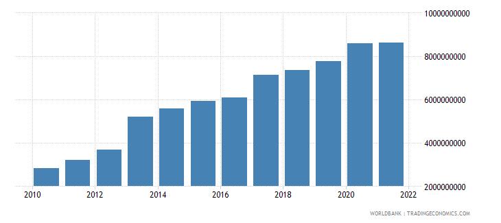 honduras external debt stocks public and publicly guaranteed ppg dod us dollar wb data