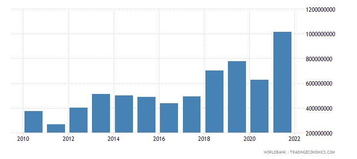 honduras external debt stocks short term dod us dollar wb data