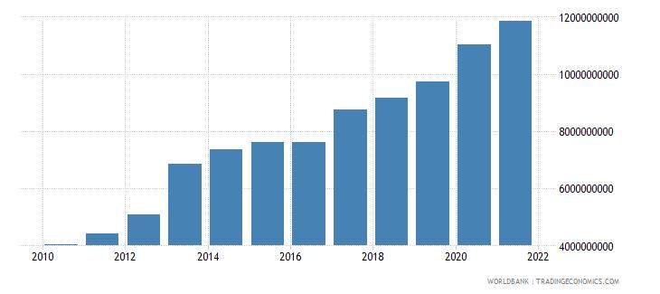 honduras external debt stocks total dod us dollar wb data
