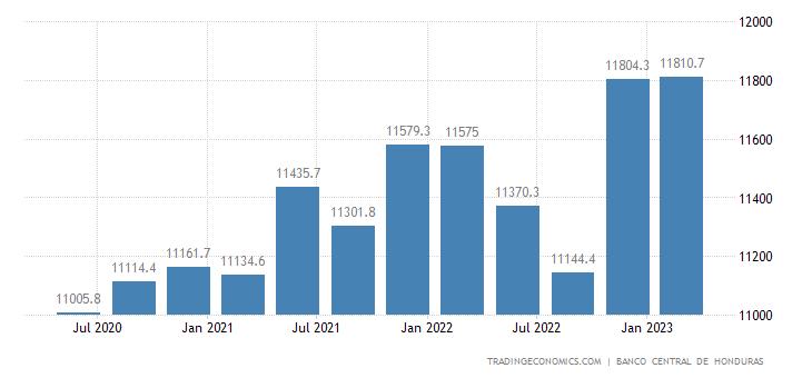 Honduras Total External Debt