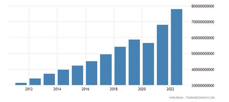 honduras final consumption expenditure current lcu wb data
