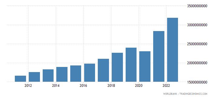 honduras final consumption expenditure us dollar wb data