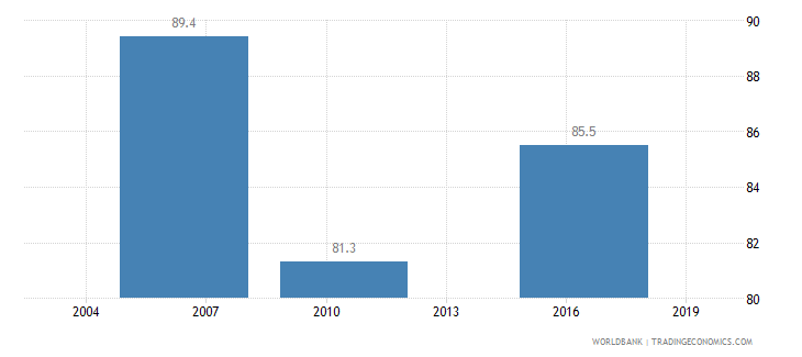 honduras firms formally registered when operations started percent of firms wb data