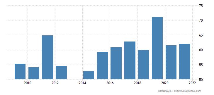 honduras food exports percent of merchandise exports wb data