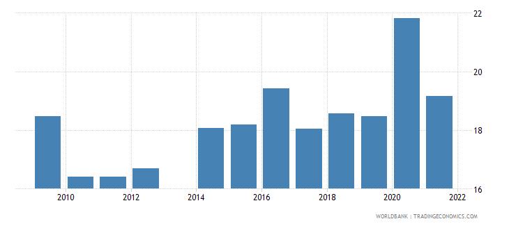 honduras food imports percent of merchandise imports wb data