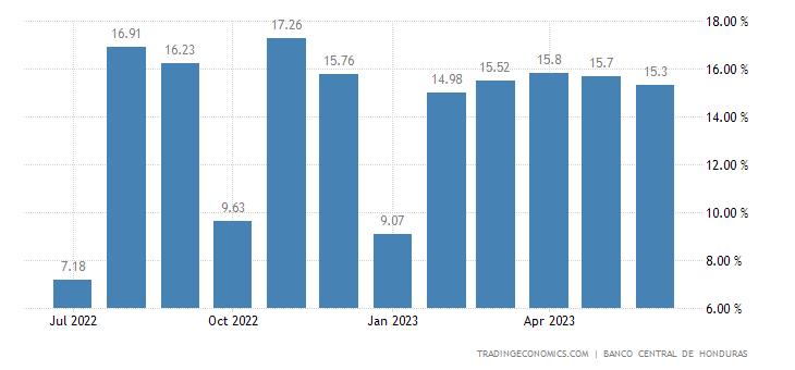 Honduras Food Inflation