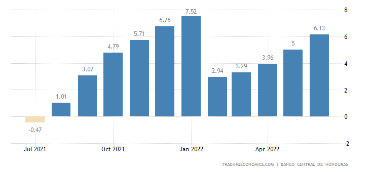 Honduras Food Inflation