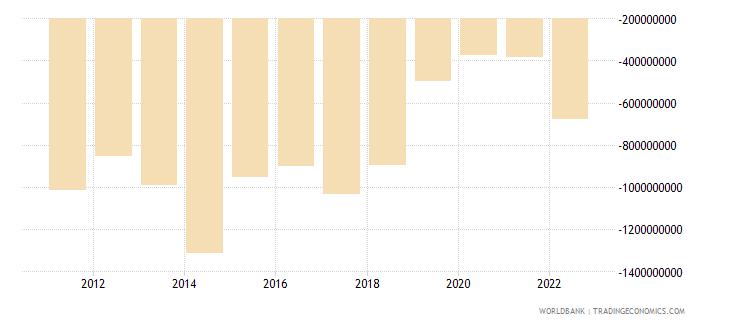 honduras foreign direct investment net bop us dollar wb data