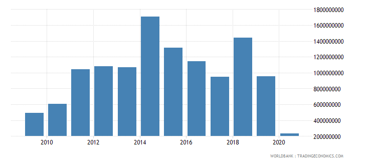honduras foreign direct investment net inflows bop us dollar wb data