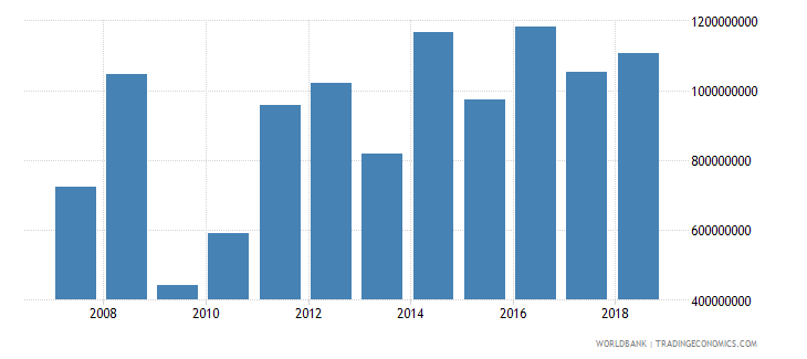 honduras foreign direct investment net inflows in reporting economy drs us dollar wb data