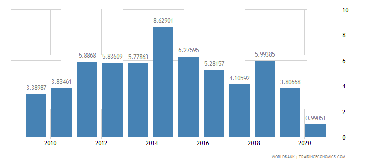 honduras foreign direct investment net inflows percent of gdp wb data