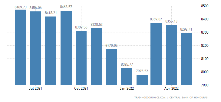 Honduras Foreign Exchange Reserves