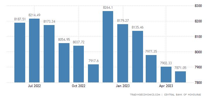 Honduras Foreign Exchange Reserves