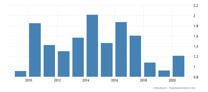 honduras forest rents percent of gdp wb data