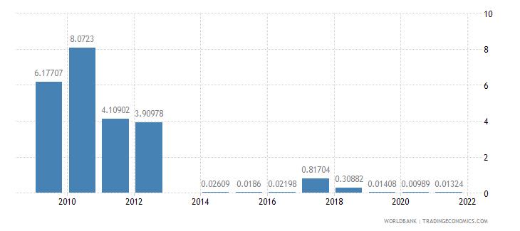 honduras fuel exports percent of merchandise exports wb data