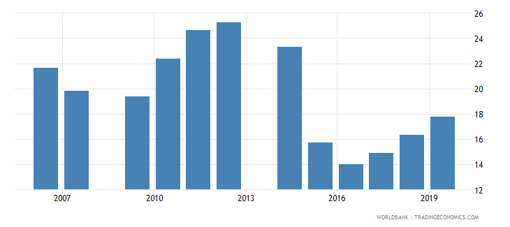honduras fuel imports percent of merchandise imports wb data