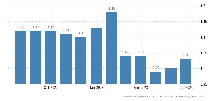 Honduras Gasoline Prices