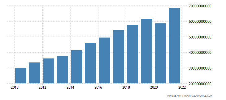 honduras gdp at market prices linked series current lcu wb data