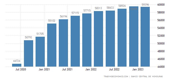 Honduras GDP Constant Prices