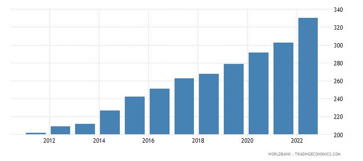 honduras gdp deflator linked series base year varies by country wb data